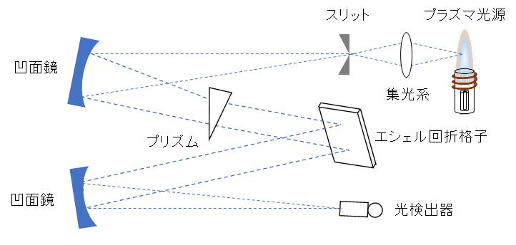 spectrometer_Echelle_two-dimensional-chromator