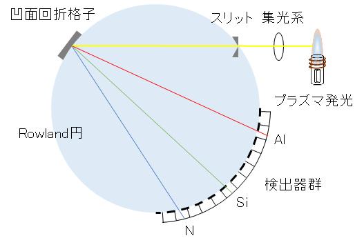 spectrometer_Pachen-Runge_poly-chromator