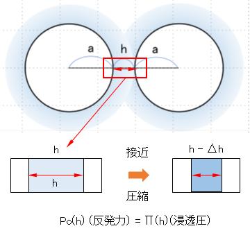 colloid-particles-repulsion