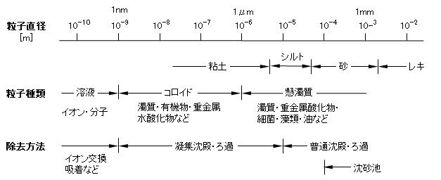 particle-size_separation