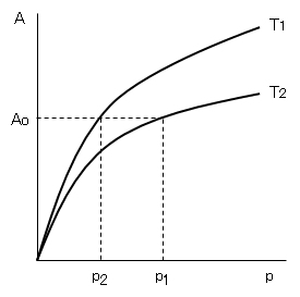 parameters-isotherm