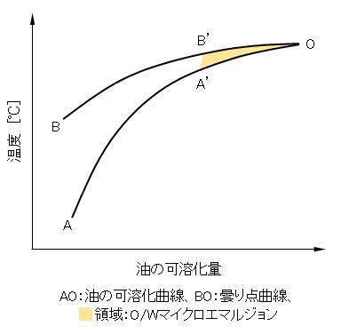 solubilization-phase-diagram