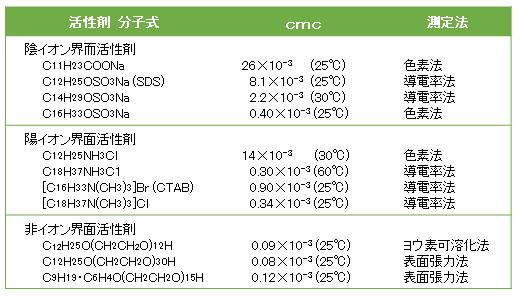 surfactant-cmc-table