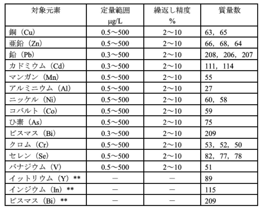 JIS-K0102-T52-2