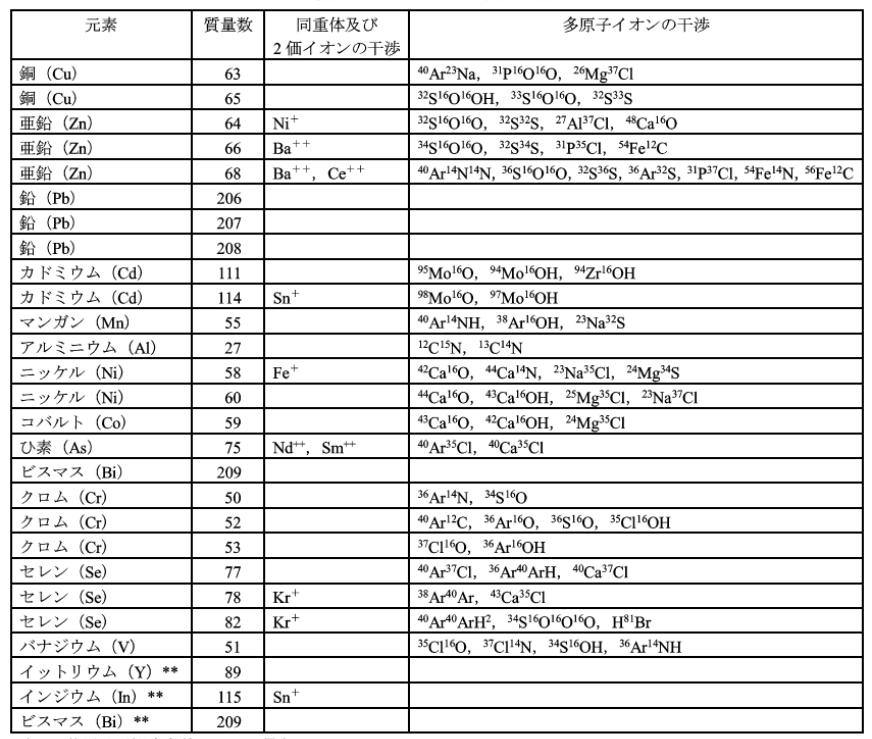 JIS-K0102-T52-3