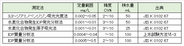 Se-quantitative-analyses