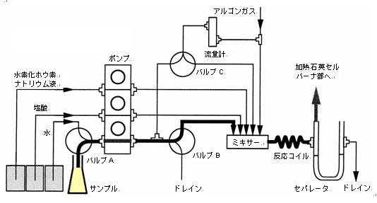 continuous-hydride-generator