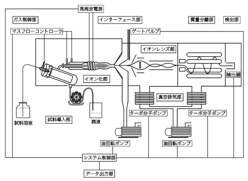 icp-ms_instrument