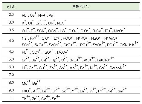 effective-radius_inorg-ions