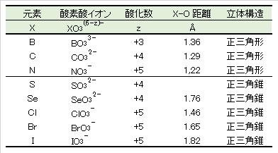 nonmetal_tri-oxides