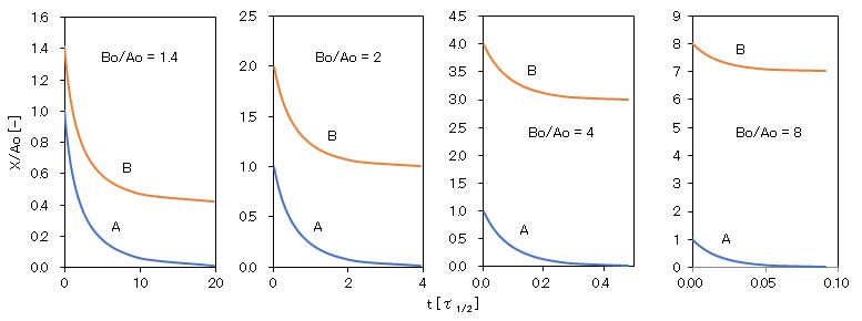 2_different-molecules_reaction