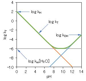 acid-base_catalytic-reaction_analysis