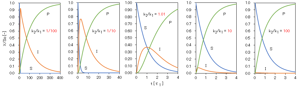 successive-first-order-reaction