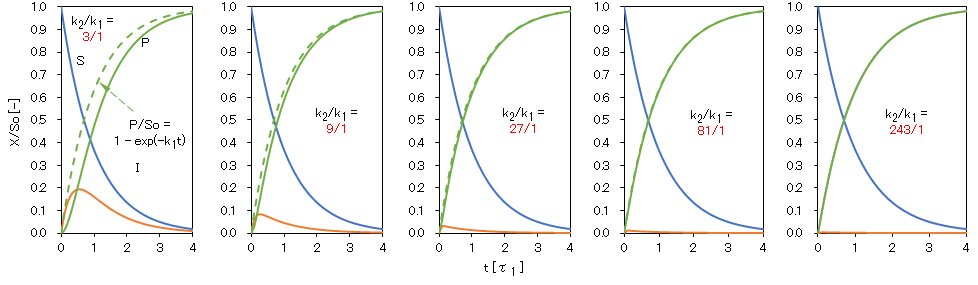 successive-first-order-reaction_k1