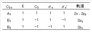 Mulliken-symbol_characher_orbitals