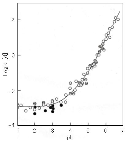 Fe2+_oxidation-velocity