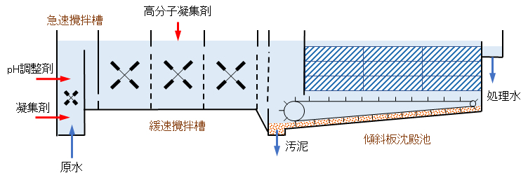 coagulation_sedimentation-process