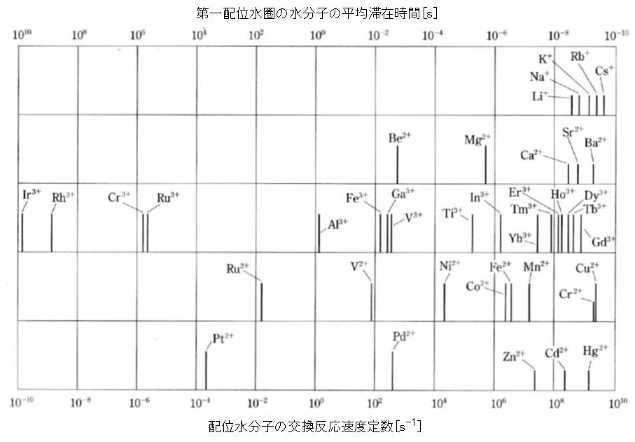 coordinated-watet_exchange-velocity