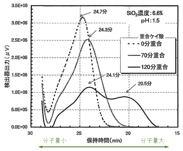 polymerization-SiO2