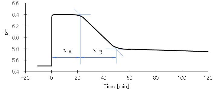 pH-time_Cu(OH)2-precipitaion