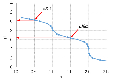 H2CO3_pH_curve