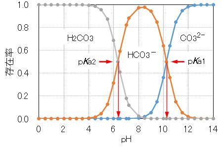 H2CO3_pH_species