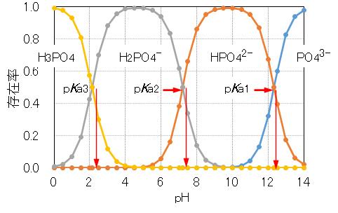 H3PO4_pH_species