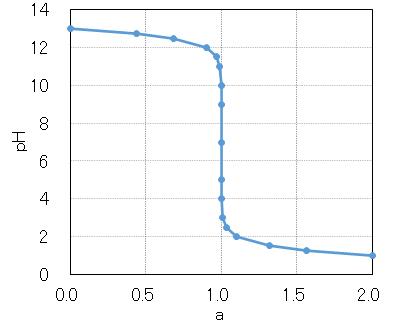 HCl_pH_curve