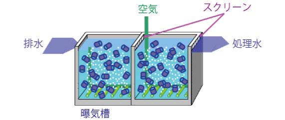 fluidized-carrier-activated sludge
