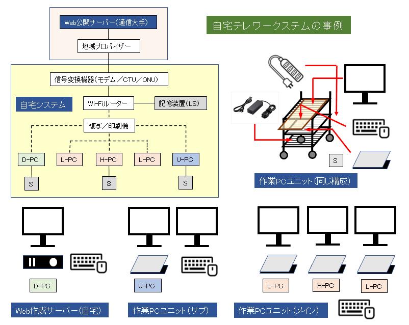 home-digital-system