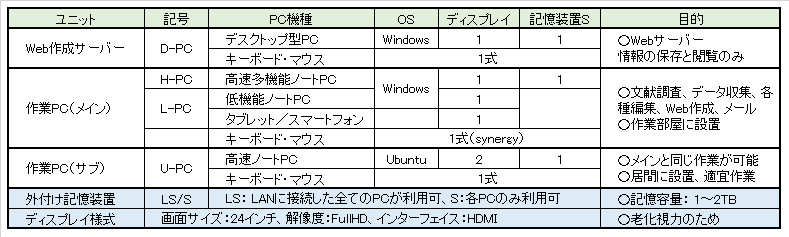 pc-equipment-specifications